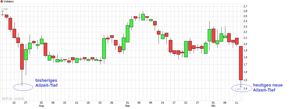 chart_free_voltabox.png