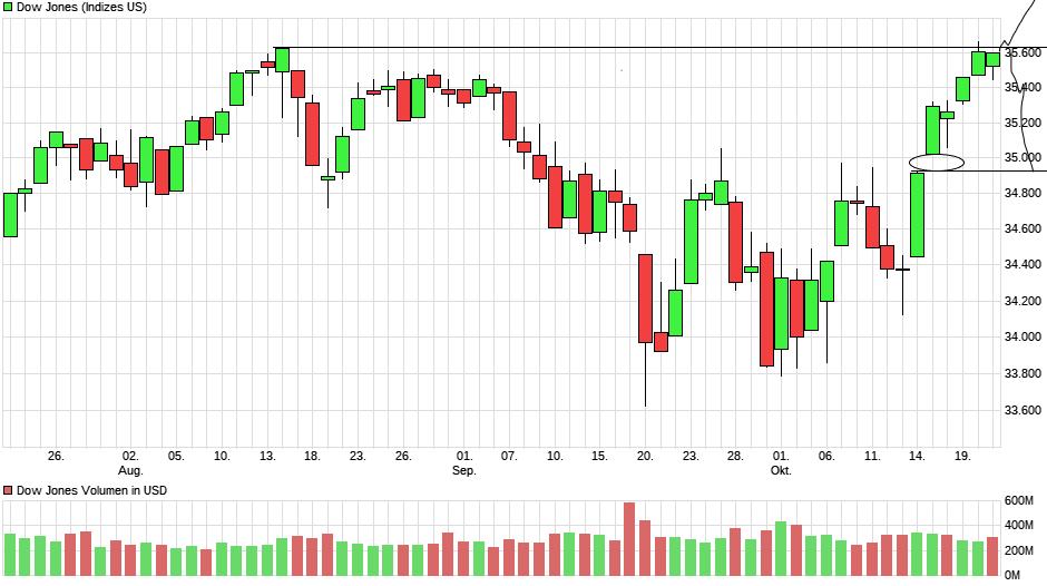 chart_quarter_dowjonesindustrialaverage.png
