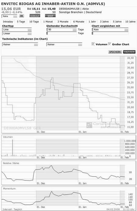 chart_iii_envitec_biogas_ag_inhaber-aktien_o.jpg