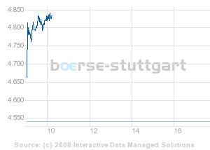 boerse_stuttgart_chart_detail_1.png
