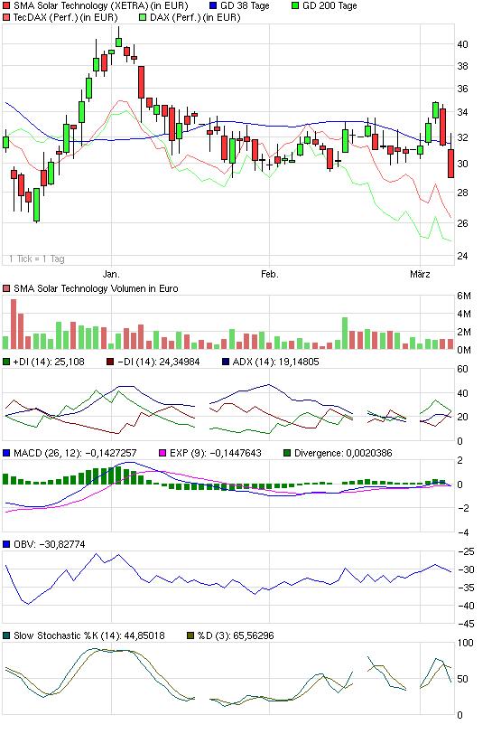 chart_quarter_sma_solar_technology.png
