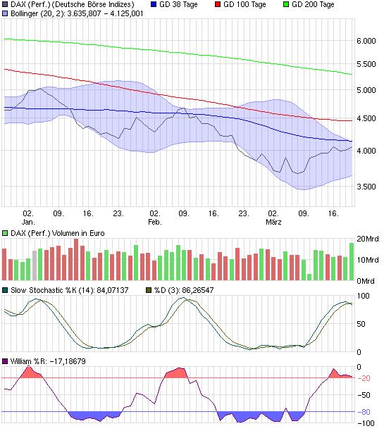 chart_quarter_daxperformance.png