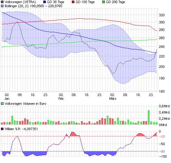 chart_quarter_volkswagen.png