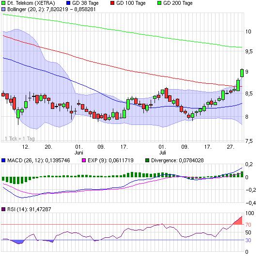 chart_quarter_deutschetelekom.png