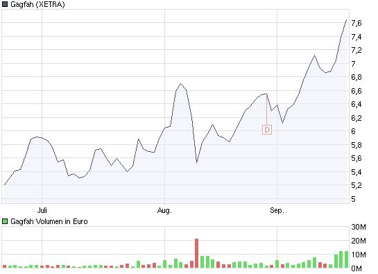 chart_quarter_gagfah3m.jpg