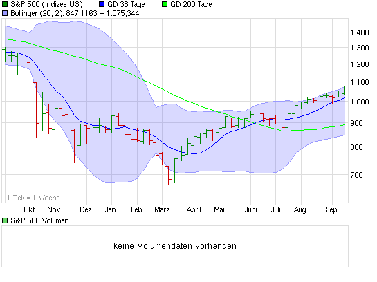 chart_year_sp500.png