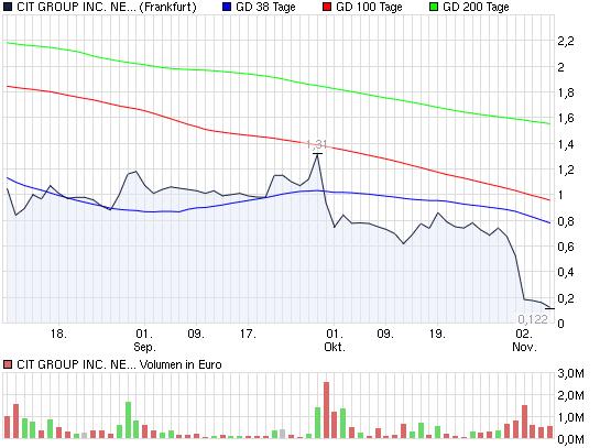 2009-11-05-chart-von-gestern-cit-group-ffm.png