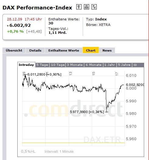 dax-hoechststand-2009.jpg