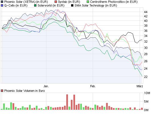 chart_quarter_phoenixsolar.png