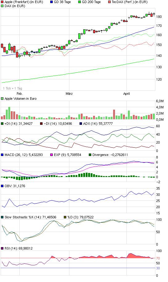 chart_quarter_apple.png
