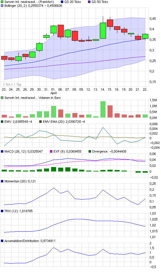 chart_month_sunwininternationalneutraceuticals.png