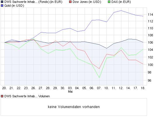chart_month_dwssachwerteinhaber-anteile.png