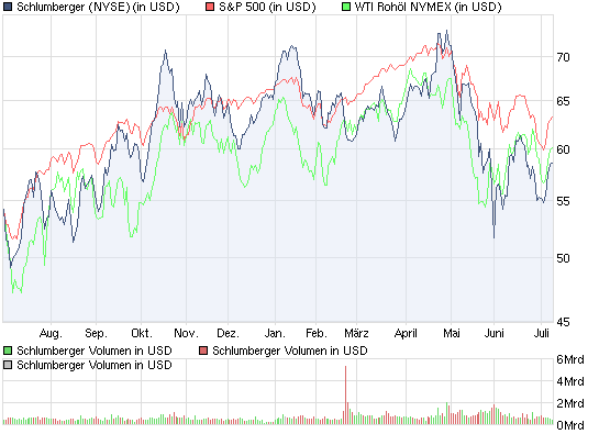 chart_year_schlumberger__l.png