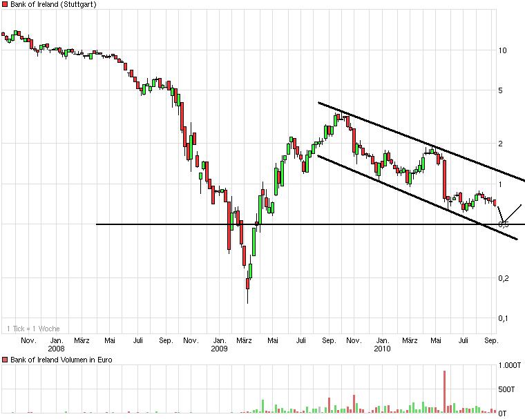chart_3years_bankofireland.png
