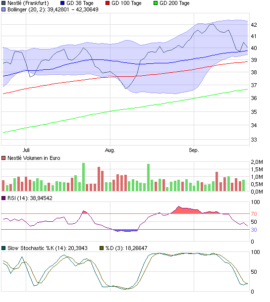 chart_quarter_nestl.png