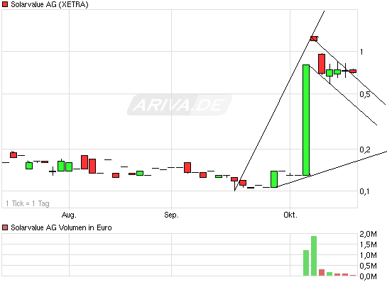 chart_quarter_solarvalueag.png