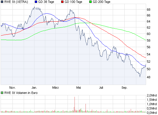chart_year_rwest.png