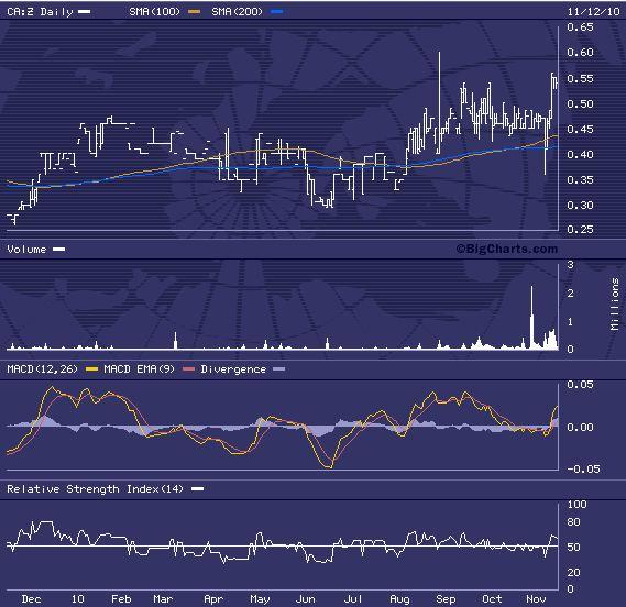chartanalyse_stronghold.jpg