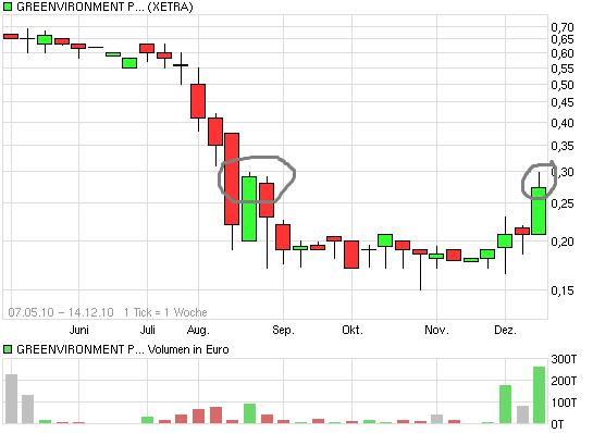 chart_year_greenvironmentplc.png