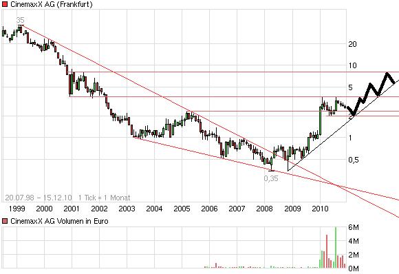chart_all_cinemaxxag.png