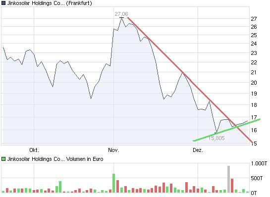 chart_quarter_jinkosolarholdingscompanylimited.jpg