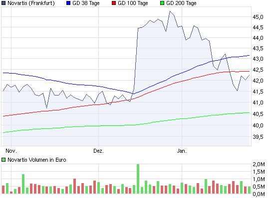 chart_quarter_novartis.png