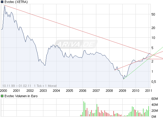 chart_all_evotec.png