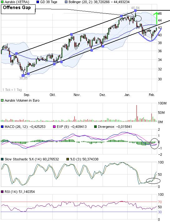 chart_halfyear_aurubis.png