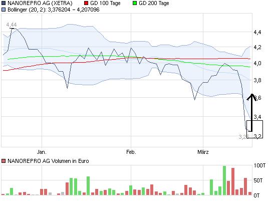 chart_quarter_nanoreproag.png