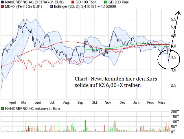 chart_year_nanoreproag.png