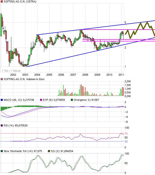 chart_10years_softingagon.png