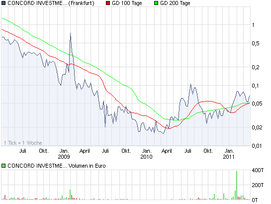 chart_3years_concordinvestmentbk.png