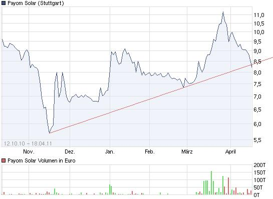 chart_free_payomsolar.jpg