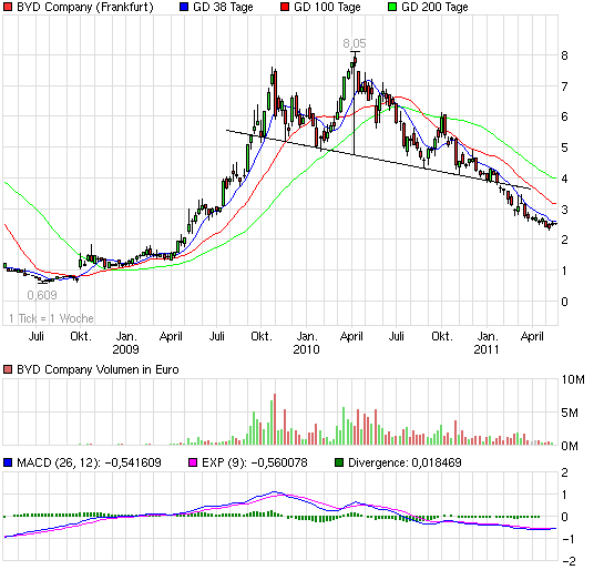 chart_3years_bydcompany.png