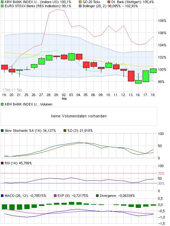 chart_month_kbwbankindexusd.png