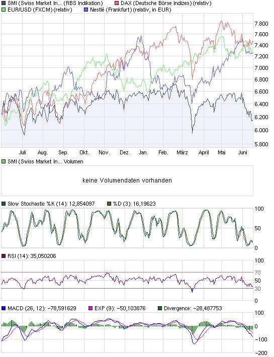 chart_year_smiswissmarketindex.png