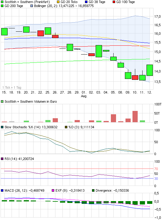 chart_month_scottishsouthern.png