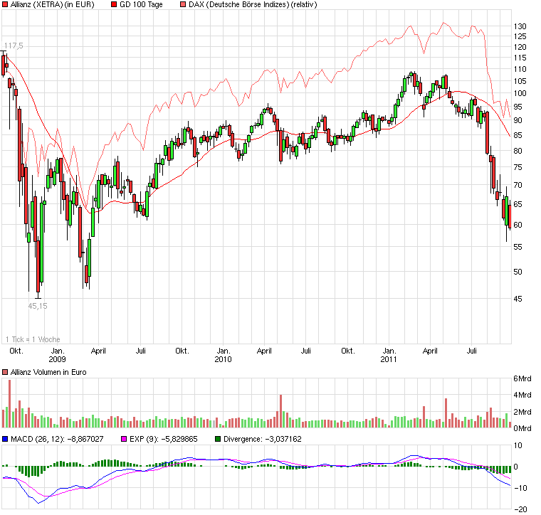 chart_3years_allianz.png