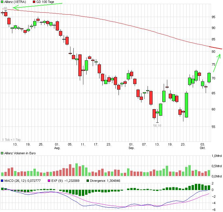 chart_quarter_allianz.png
