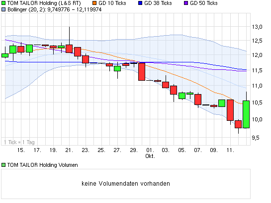 chart_month_tomtailorholding.png