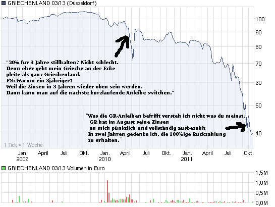 chart_3years_griechenland0313.png