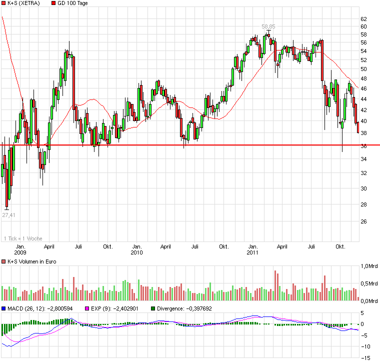 chart_3years_ks.png