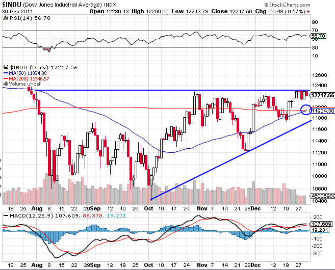 dow-20111230-daily.png