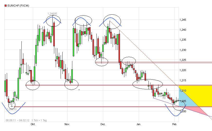 euro_franken_chart.jpg