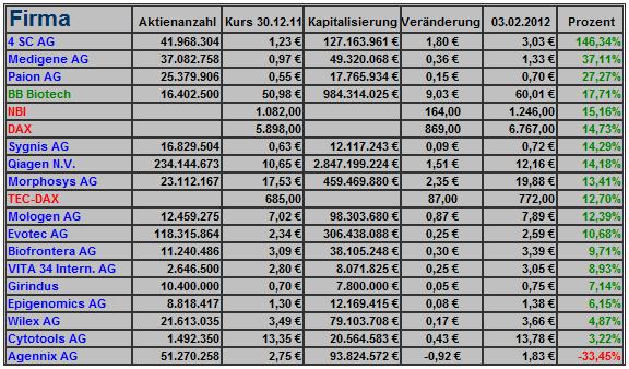 biotechdepot_2012_statistik_0001.png