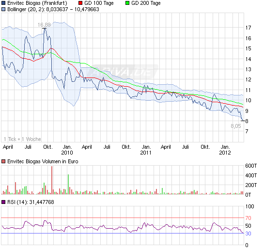 120323_chart_3years_envitecbiogas.png