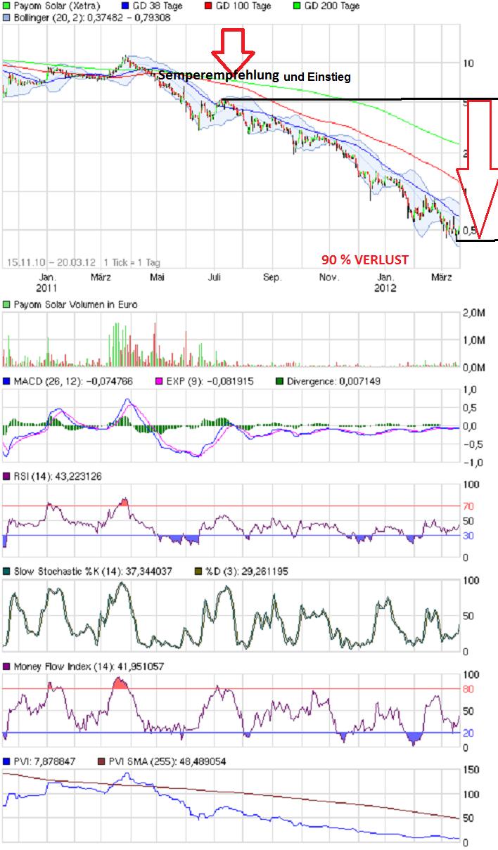 chart_free_payomsolarsemerpkauf3_5.png