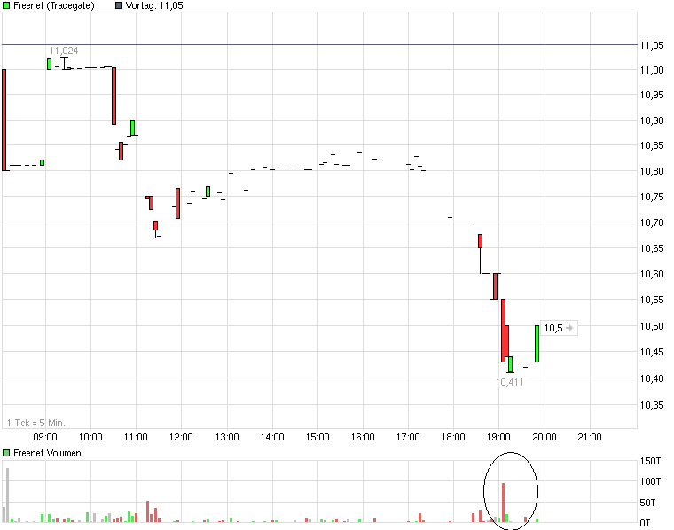 chart_intraday_freenet_.png