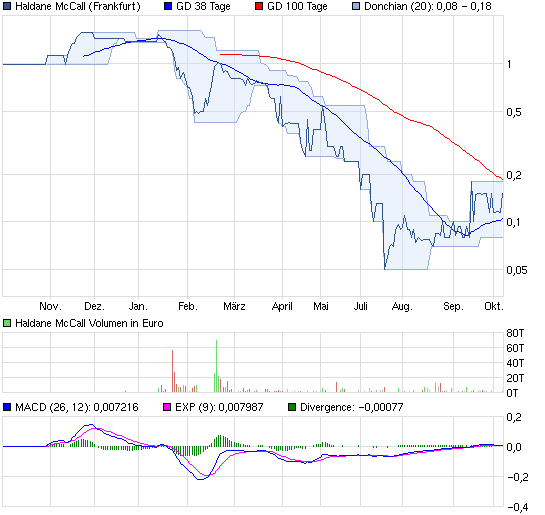 chart_year_haldanemccall.png