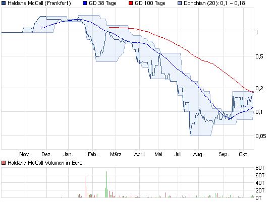 chart_year_haldanemccall2.png
